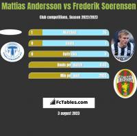 Mattias Andersson vs Frederik Soerensen h2h player stats