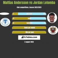Mattias Andersson vs Jordan Lotomba h2h player stats