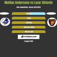 Mattias Andersson vs Lazar Cirkovic h2h player stats