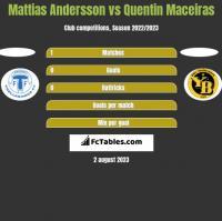 Mattias Andersson vs Quentin Maceiras h2h player stats