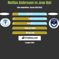 Mattias Andersson vs Jean Ruiz h2h player stats