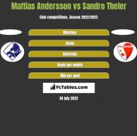 Mattias Andersson vs Sandro Theler h2h player stats