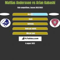 Mattias Andersson vs Arian Kabashi h2h player stats