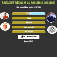 Radoslaw Majecki vs Benjamin Lecomte h2h player stats