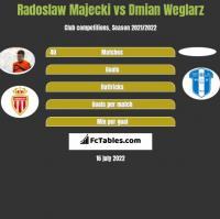 Radoslaw Majecki vs Dmian Weglarz h2h player stats