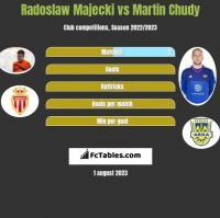 Radoslaw Majecki vs Martin Chudy h2h player stats
