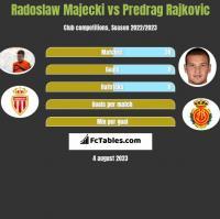 Radoslaw Majecki vs Predrag Rajkovic h2h player stats