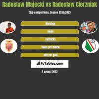 Radoslaw Majecki vs Radosław Cierzniak h2h player stats