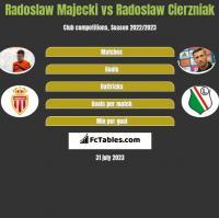 Radoslaw Majecki vs Radoslaw Cierzniak h2h player stats