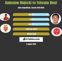 Radoslaw Majecki vs Yehvann Diouf h2h player stats