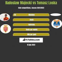 Radoslaw Majecki vs Tomasz Loska h2h player stats