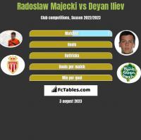 Radoslaw Majecki vs Deyan Iliev h2h player stats