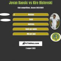 Jovan Baosic vs Kire Ristevski h2h player stats