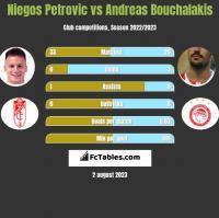 Niegos Petrovic vs Andreas Bouchalakis h2h player stats