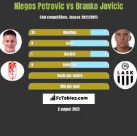 Niegos Petrovic vs Branko Jovicic h2h player stats