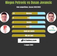 Niegos Petrovic vs Dusan Jovancic h2h player stats