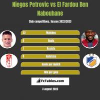 Niegos Petrovic vs El Fardou Ben Nabouhane h2h player stats