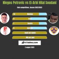 Niegos Petrovic vs El-Arabi Soudani h2h player stats