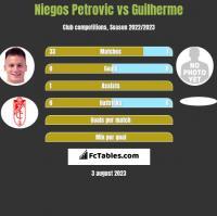 Niegos Petrovic vs Guilherme h2h player stats