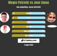Niegos Petrovic vs Jose Canas h2h player stats