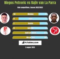 Niegos Petrovic vs Rajiv van La Parra h2h player stats