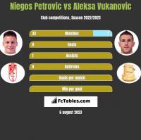 Niegos Petrovic vs Aleksa Vukanovic h2h player stats