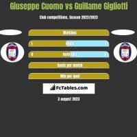 Giuseppe Cuomo vs Guillame Gigliotti h2h player stats