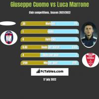 Giuseppe Cuomo vs Luca Marrone h2h player stats