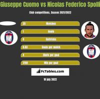 Giuseppe Cuomo vs Nicolas Federico Spolli h2h player stats
