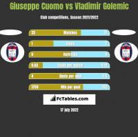 Giuseppe Cuomo vs Vladimir Golemic h2h player stats