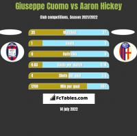 Giuseppe Cuomo vs Aaron Hickey h2h player stats