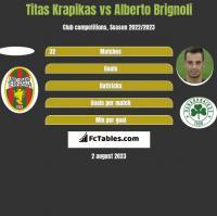 Titas Krapikas vs Alberto Brignoli h2h player stats