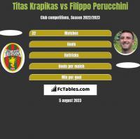 Titas Krapikas vs Filippo Perucchini h2h player stats