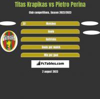Titas Krapikas vs Pietro Perina h2h player stats