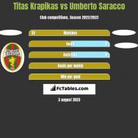 Titas Krapikas vs Umberto Saracco h2h player stats