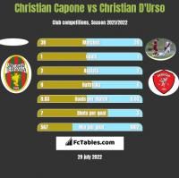 Christian Capone vs Christian D'Urso h2h player stats