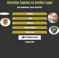 Christian Capone vs Davide Luppi h2h player stats