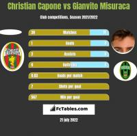 Christian Capone vs Gianvito Misuraca h2h player stats