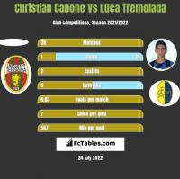 Christian Capone vs Luca Tremolada h2h player stats