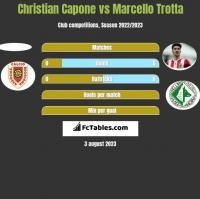 Christian Capone vs Marcello Trotta h2h player stats
