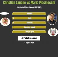Christian Capone vs Mario Piccinocchi h2h player stats