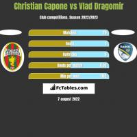 Christian Capone vs Vlad Dragomir h2h player stats
