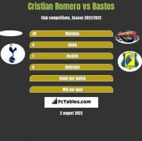 Cristian Romero vs Bastos h2h player stats