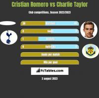 Cristian Romero vs Charlie Taylor h2h player stats