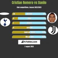 Cristian Romero vs Danilo h2h player stats