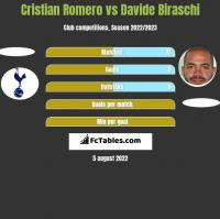 Cristian Romero vs Davide Biraschi h2h player stats