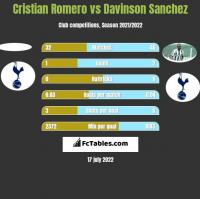 Cristian Romero vs Davinson Sanchez h2h player stats