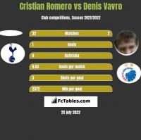 Cristian Romero vs Denis Vavro h2h player stats