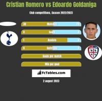 Cristian Romero vs Edoardo Goldaniga h2h player stats