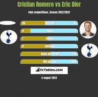 Cristian Romero vs Eric Dier h2h player stats